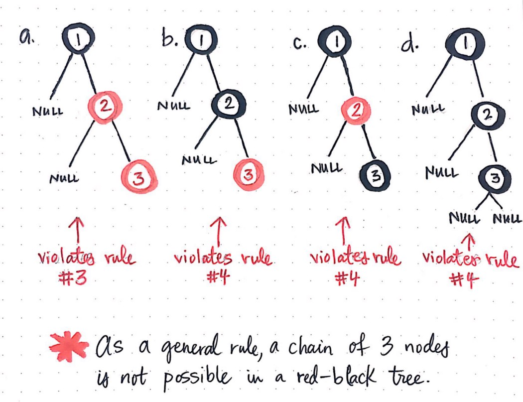 A chain of 3 nodes is not possible in a red-black tree